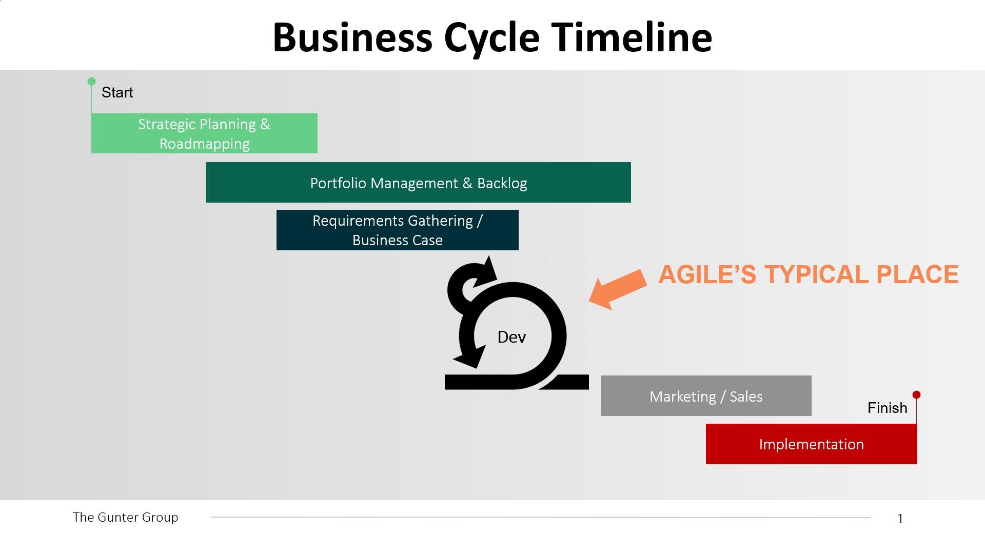 Graphic 2 Business Cycle Timeline