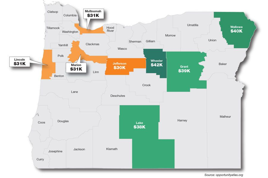 The best and worst counties for economic mobility in Oregon